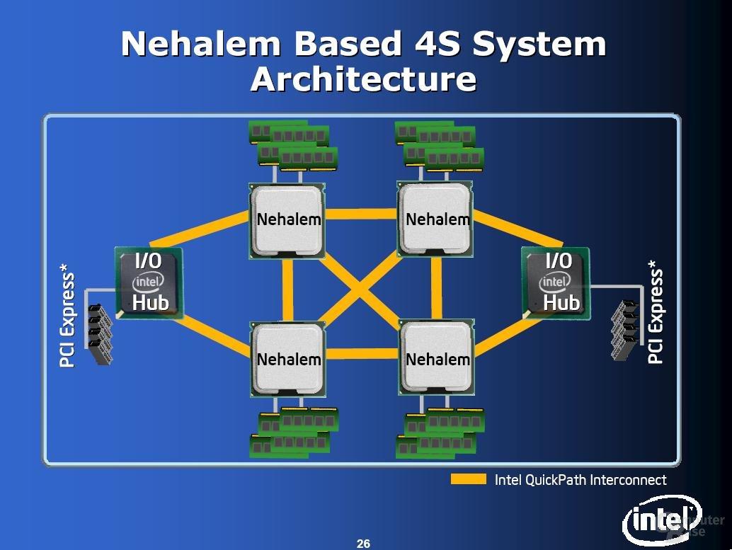 Nehalem 4-Wege Systemarchitektur bietet 4 QuickPath Links pro Prozessor (IDF Fall 2007)