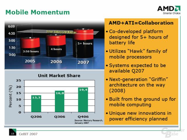 CeBIT: Mit neuen Produkten will AMD die Akkulaufzeit auf über 5 Stunden steigern