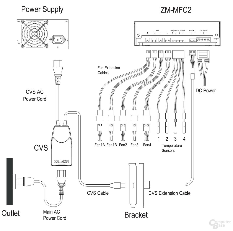 Zalman ZM-MFC2 – Beschaltung
