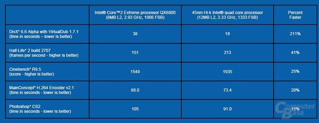 Penryn-Benchmarks SSE4