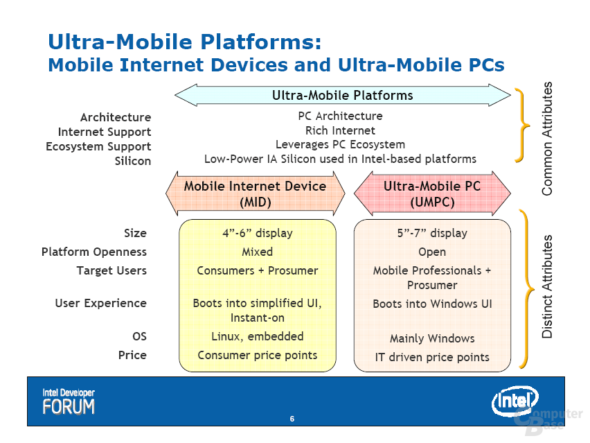 IDF: 2008 Mobile Internet Device Overview