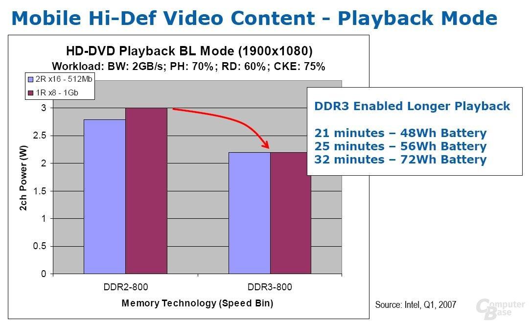 DDR3 im Notebook und die Akkulaufzeiten
