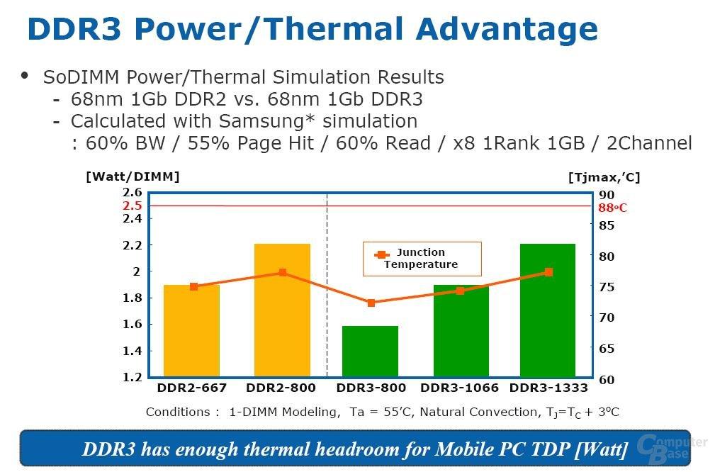 Thermik von DDR3 hat Vorteile