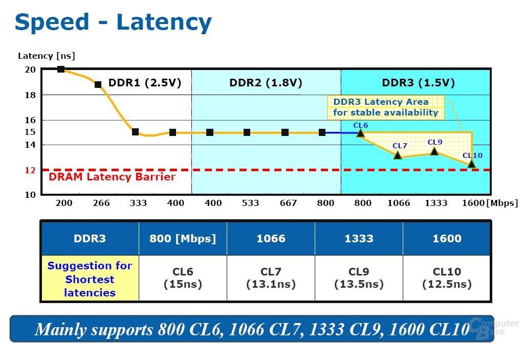 Speicherlatenzen steigen mit DDR3 weiter