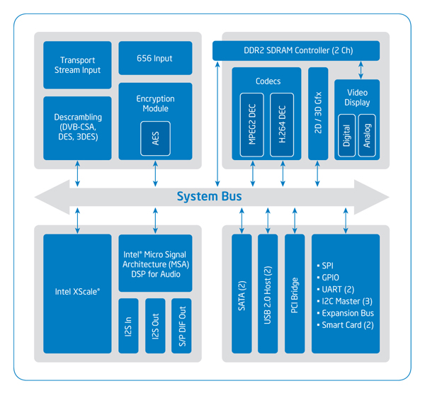 Intel CE 2110 Media Processor Blockdiagramm