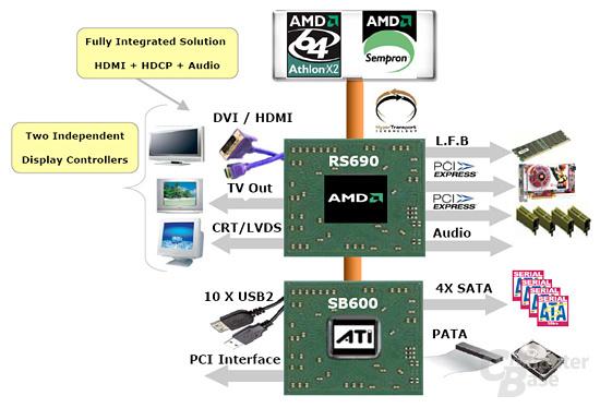 Blockdiagramm AMD 690G