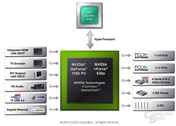 Blockdiagramm Nvidia GeForce 7050
