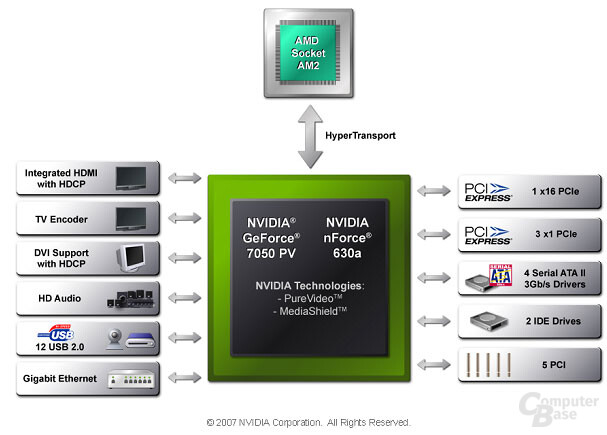 Blockdiagramm Nvidia GeForce 7050
