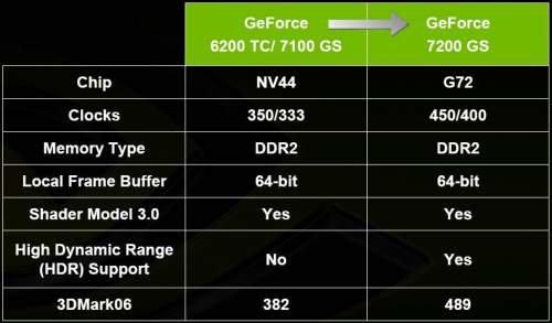 Präsentation GeForce 7200 GS   Quelle: Overclockers.ru