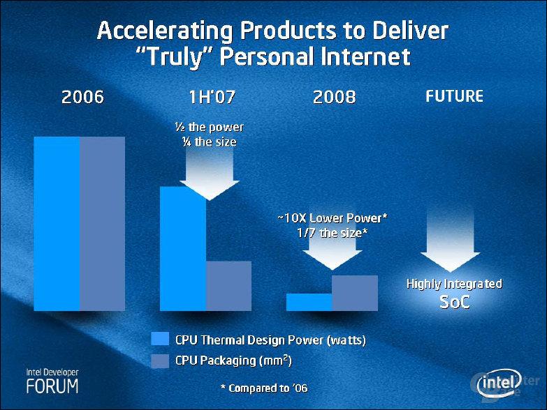 Das Ziel heißt 0,5 Watt Stromverbrauch. Die Roadmap bis 2009 ist vielversprechend!