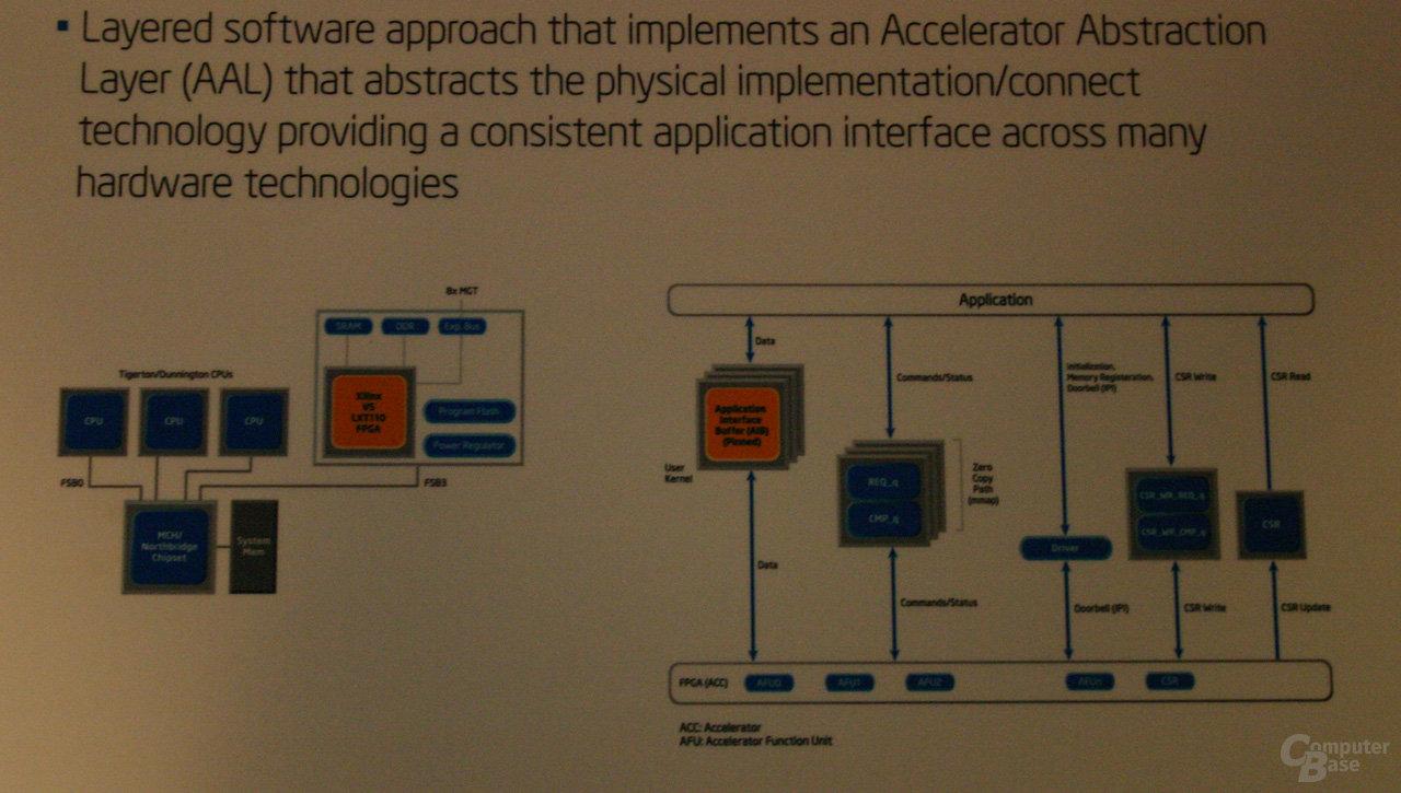 QuickAssist Technology soll für einheitliche Programmierung und Hardwareabstraktion sorgen