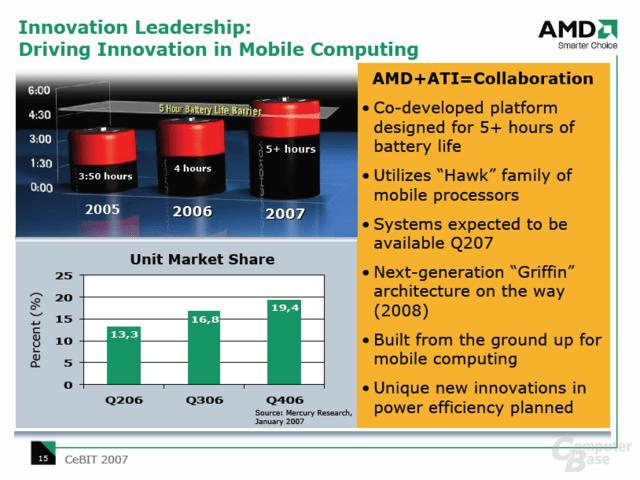 AMD 65 nm Turion 64 X2 und ATI M690-Chipsatz für 5 Stunden Akkulaufzeit