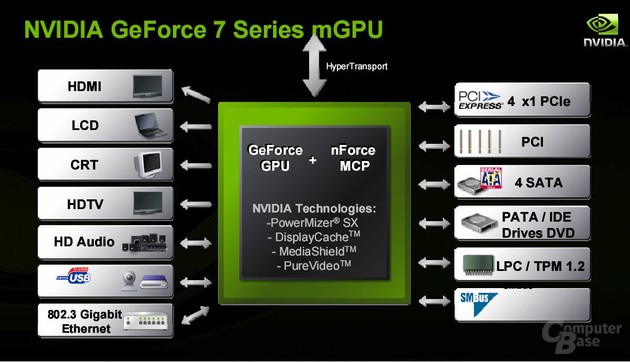 nVidia GeForce 7M
