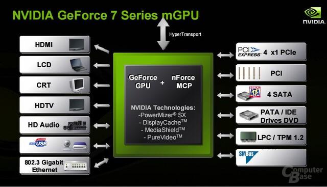 nVidia GeForce 7M