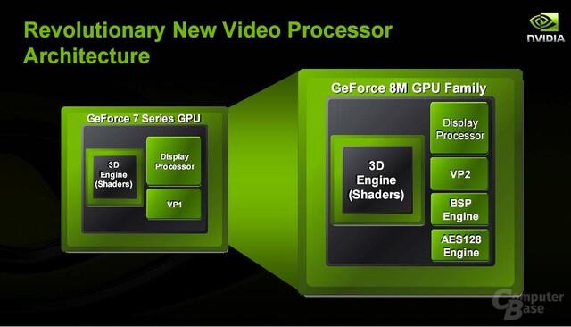nVidia Video-Prozessor