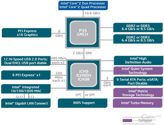 Intel P35 Blockdiagramm