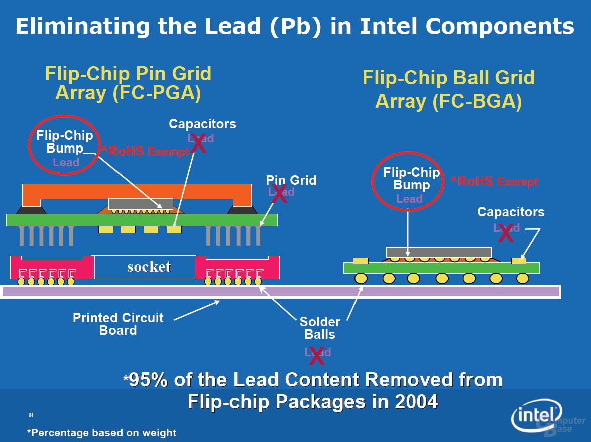 Bleiverzicht bei Intel: Auf viel konnte Bereits 2004 verzichtet werden