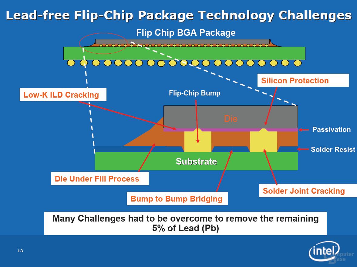 Bleiverzicht bei Intel: Die Herausforderungen