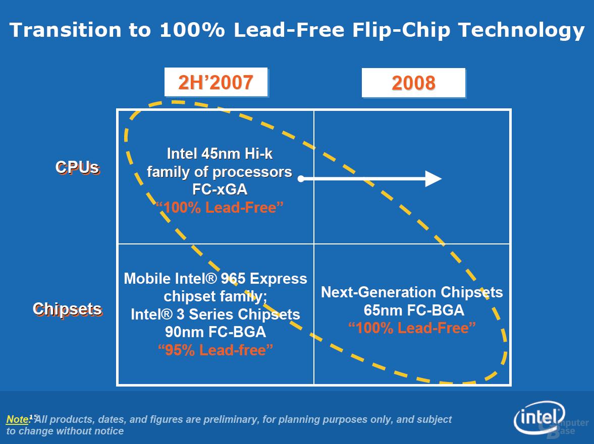 Bleiverzicht bei Intel – Ende 2007 in Prozessoren, 2008 auch bei Chipsätzen