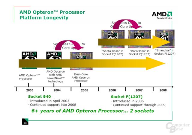 AMD: Server-Roadmap bis Shanghai