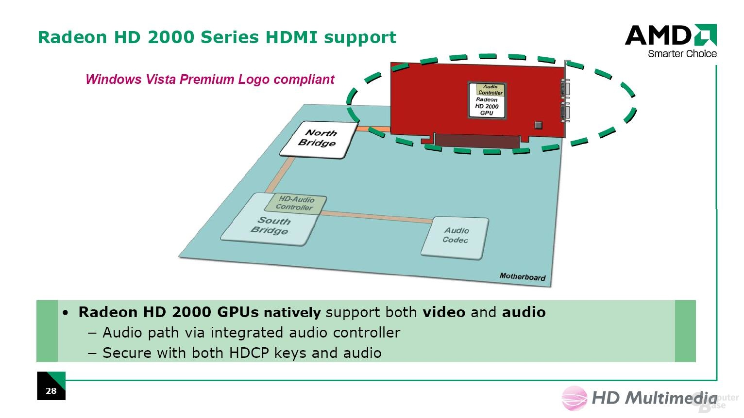 Radeon HD 2000 HDMI-Support