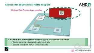 Radeon HD 2000 HDMI-Support