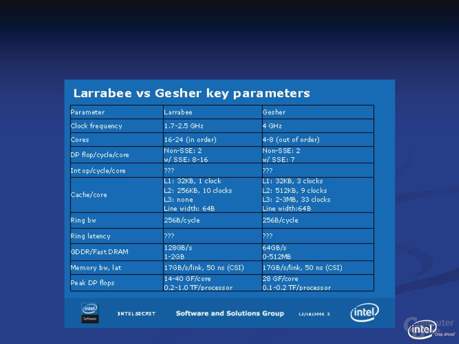 Intel: Larrabee und Gesher (Jahr 2010 Prozessor)