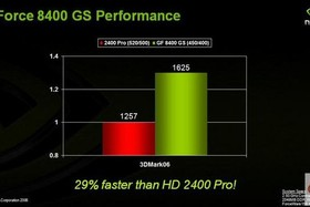GeForce 8400 GS vs. Radeon HD 2400 Pro