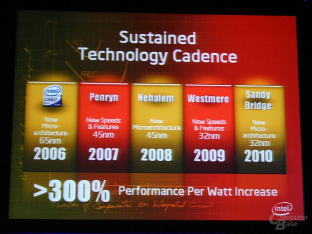Intels Prozessor-Roadmap