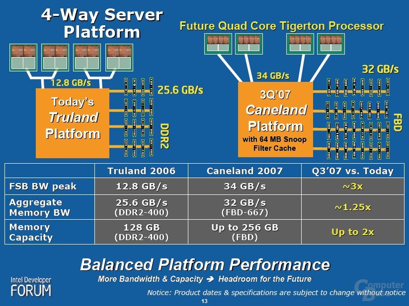 Caneland Plattform