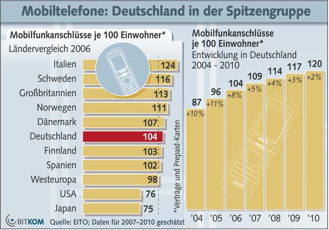 Anzahl der Mobilfunkanschlüsse | Quelle: BITKOM