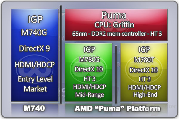 AMD Puma-Plattform