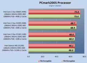 CPU-Test