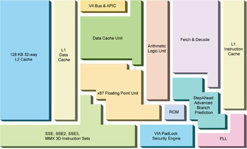 VIA C7-M Blockdiagramm
