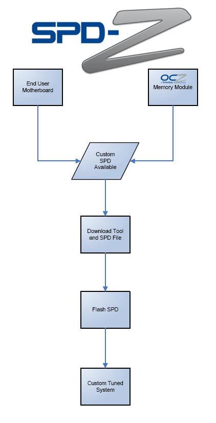 SPD-Z Flussdiagramm