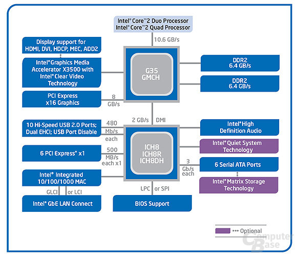 Intel G35 Express Chipset – Bearlake-G+ Blockdiagramm