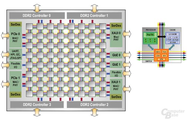 Tilera Tile64 High-Level-Overview