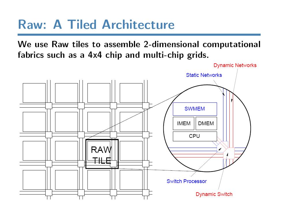 Raw A Tiled Architecture - Quelle Volker Stumpen 2003 - MIT