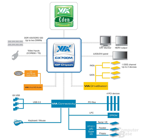 VIA Eden ULV 500 MHz und CN700M Blockdiagramm