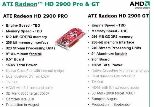 Importanti Dettagli sulla HD2900 PRO