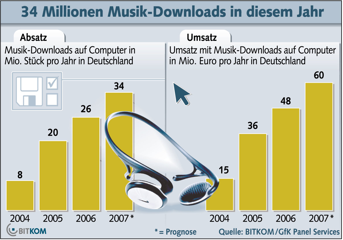 Musikdownloads Bitkom
