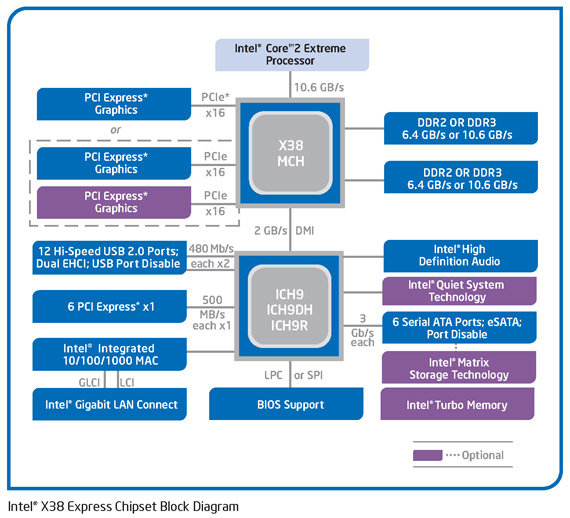 Intel X38 Blockdiagramm