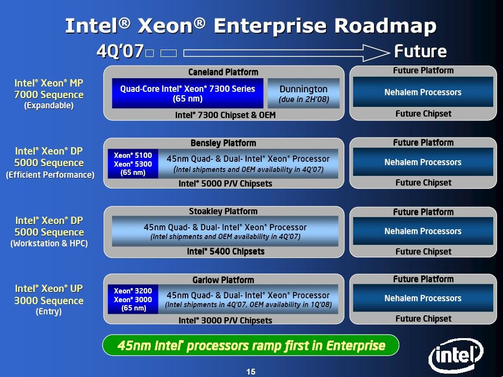 Intels offizielle Roadmap für Xeon Server (Hapertown, Wolfdale DP, Yorkfield)