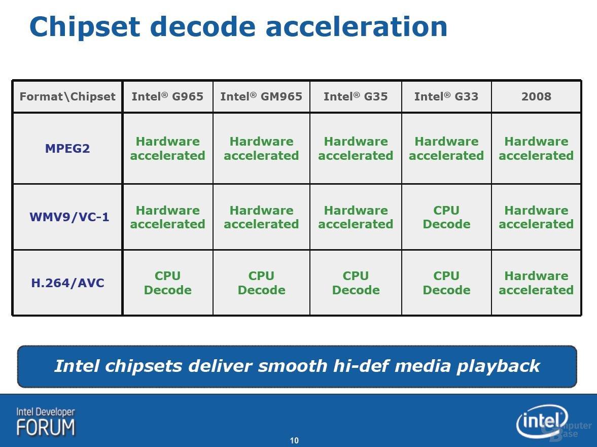 Fähigkeiten der Intel integrierten Grafik