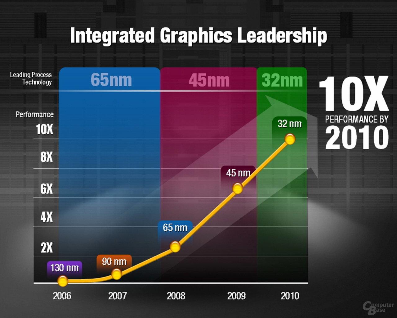 Geplanter Leistungszuwachs der integrierten Grafik