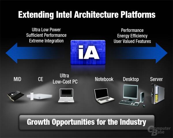 Einsatzgebiete der Intel-Plattformen