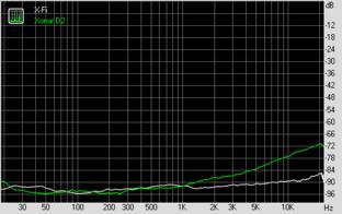 Stereo Crosstalk (bei 44,1 KHz, 16 Bit)