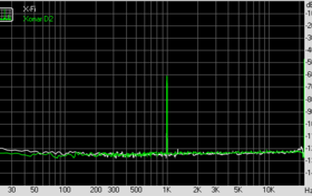 Dynamic Range (bei 44,1 KHz, 16 Bit)