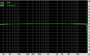 Frequency Response (bei 44,1 KHz, 16 Bit)