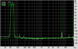 Intermodulation Distortion (bei 44,1 KHz, 16 Bit)